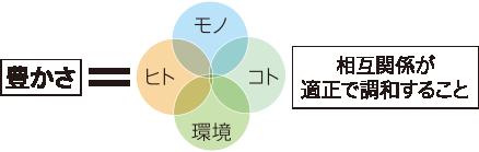 豊かさ=「モノ」「ヒト」「コト」「環境」相互関係が適正で調和すること